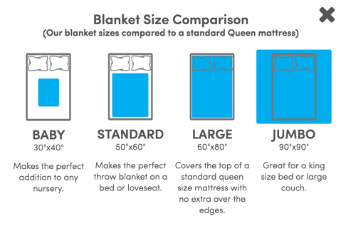 Collage.com's blanket sizing guide, developed based on feedback from live chat transcripts