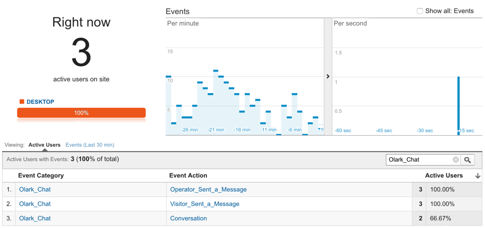 Link Olark Live Chat and Google Analytics to create ecommerce revenue reports.