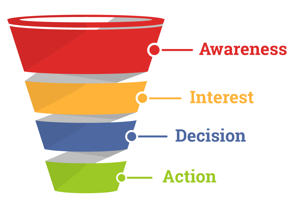 A traditional sales funnel. Image courtesy of Mailmunch.co