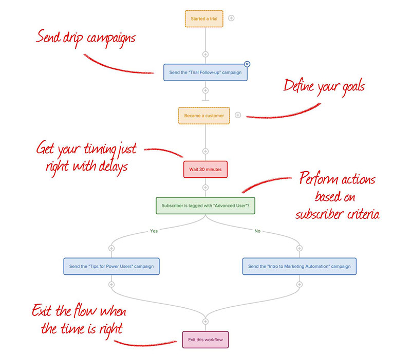 Set up automated campaign workflows using Drip.