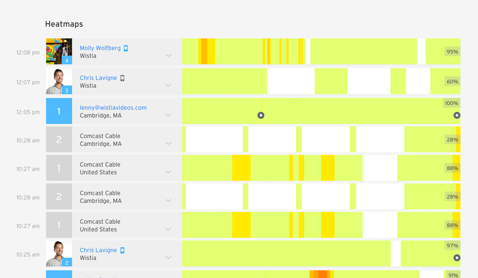 Wistia gives you better user data on how your videos are performing.