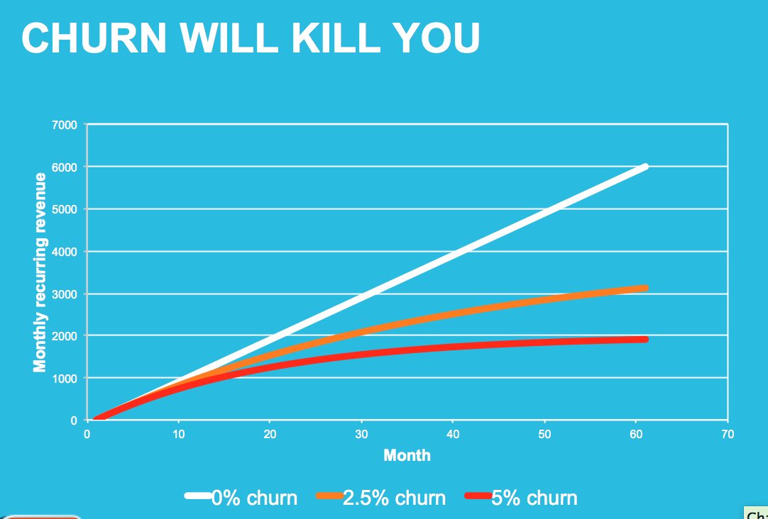 churn_is_killing_you.png