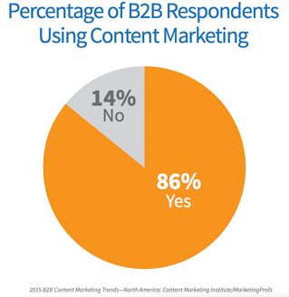 Number of B2B companies in North America who are using content marketing in 2015