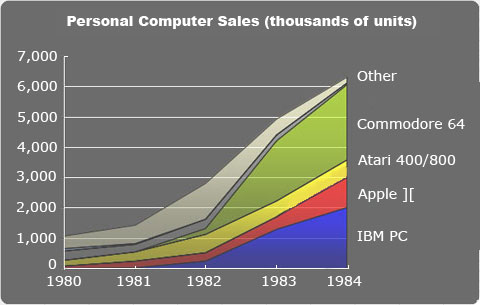 The PC revolution showed us sales could be done fast. Photo credit: Ars Technica