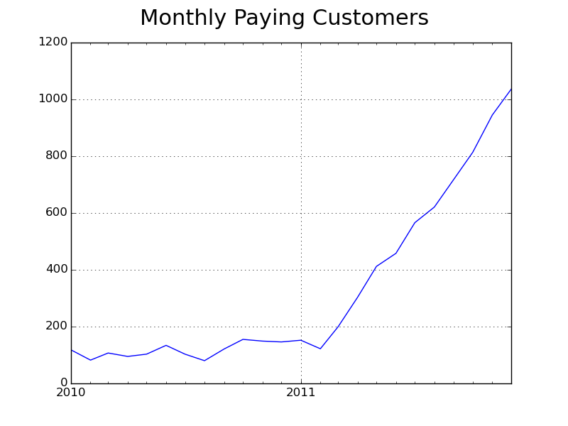 Data on Olark's number of paying customers from 2010 through 2011.