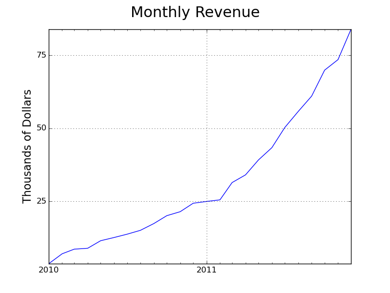 Data on Olark's monthly recurring revenue in 2011 - the year the company really started to grow.