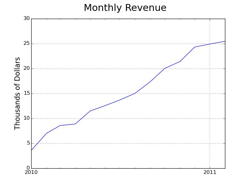 Data on Olark month recurring revenue in 2010.